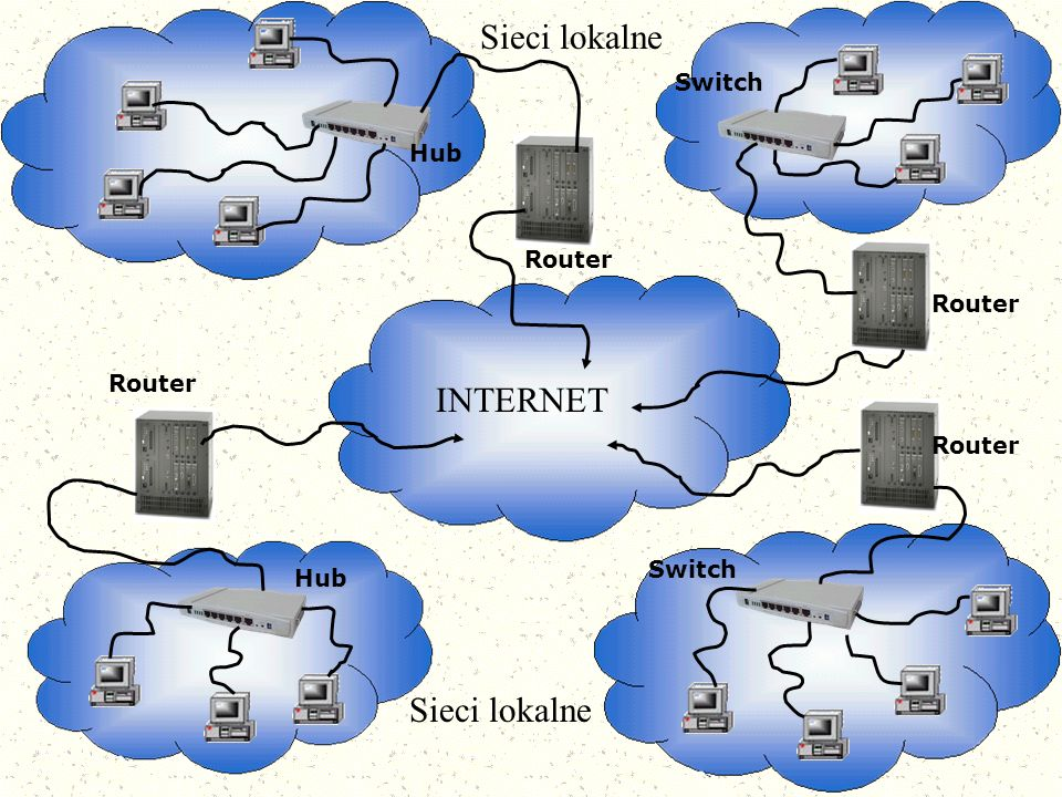 Sieci lokalne INTERNET Sieci lokalne Switch Hub Router Router Router