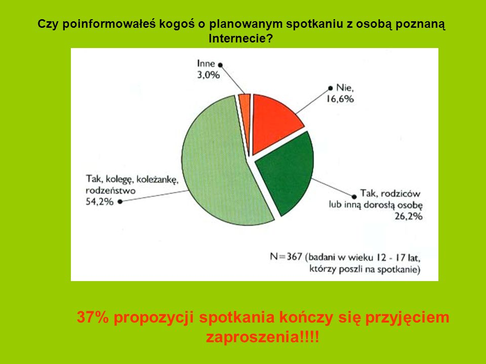 37% propozycji spotkania kończy się przyjęciem zaproszenia!!!!