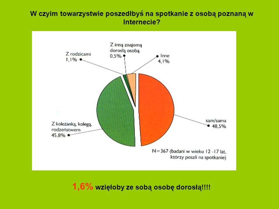 1,6% wzięłoby ze sobą osobę dorosłą!!!!