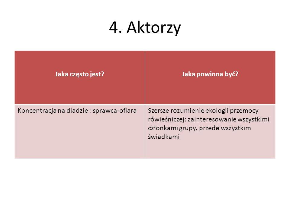 4. Aktorzy Jaka często jest Jaka powinna być