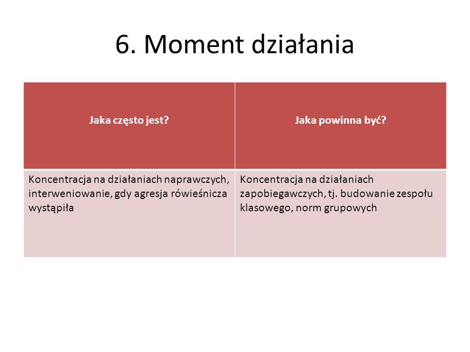 6. Moment działania Jaka często jest Jaka powinna być