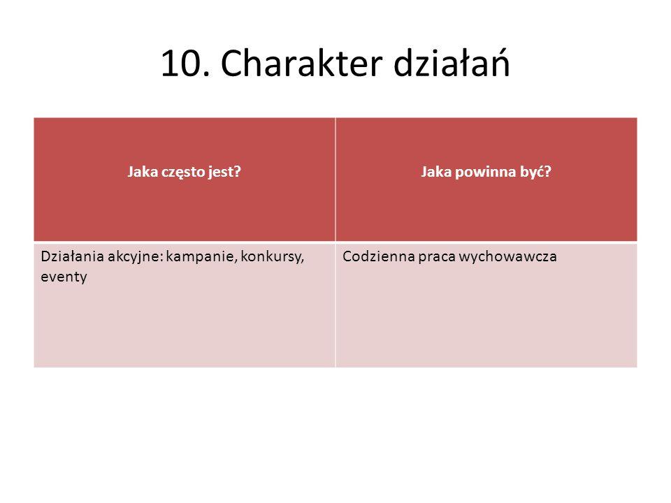10. Charakter działań Jaka często jest Jaka powinna być