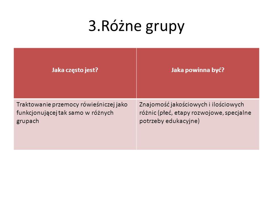 3.Różne grupy Jaka często jest Jaka powinna być