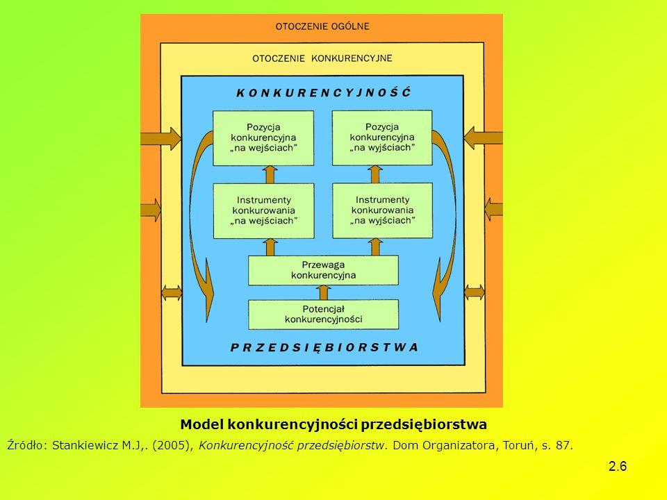 Model konkurencyjności przedsiębiorstwa