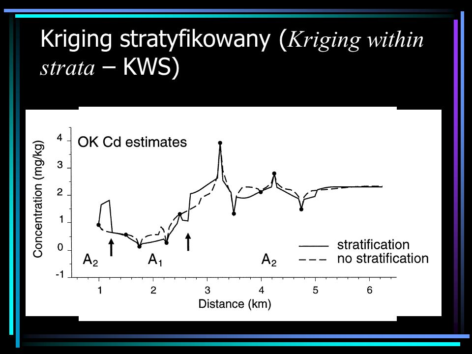 Kriging stratyfikowany (Kriging within strata – KWS)