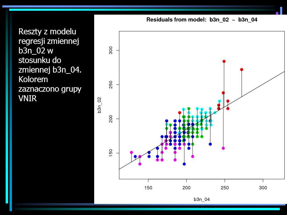 Reszty z modelu regresji zmiennej b3n_02 w stosunku do zmiennej b3n_04