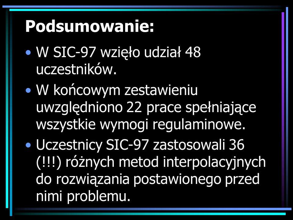 Podsumowanie: W SIC-97 wzięło udział 48 uczestników.