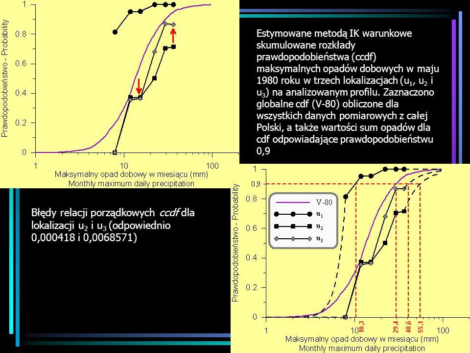 Estymowane metodą IK warunkowe skumulowane rozkłady prawdopodobieństwa (ccdf) maksymalnych opadów dobowych w maju 1980 roku w trzech lokalizacjach (u1, u2 i u3) na analizowanym profilu. Zaznaczono globalne cdf (V-80) obliczone dla wszystkich danych pomiarowych z całej Polski, a także wartości sum opadów dla cdf odpowiadające prawdopodobieństwu 0,9