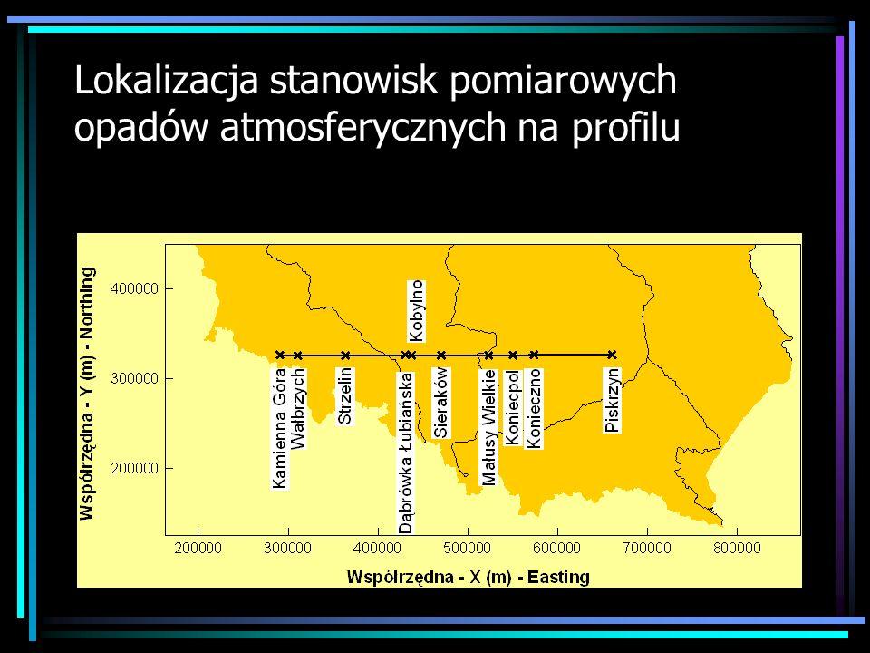 Lokalizacja stanowisk pomiarowych opadów atmosferycznych na profilu