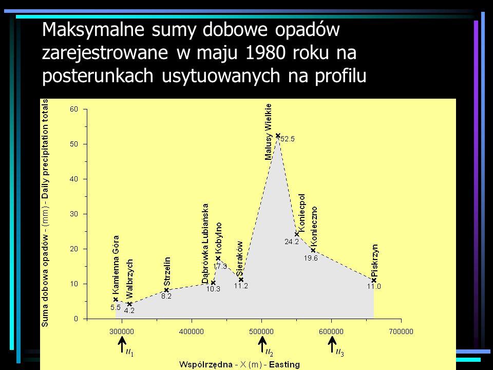 Maksymalne sumy dobowe opadów zarejestrowane w maju 1980 roku na posterunkach usytuowanych na profilu