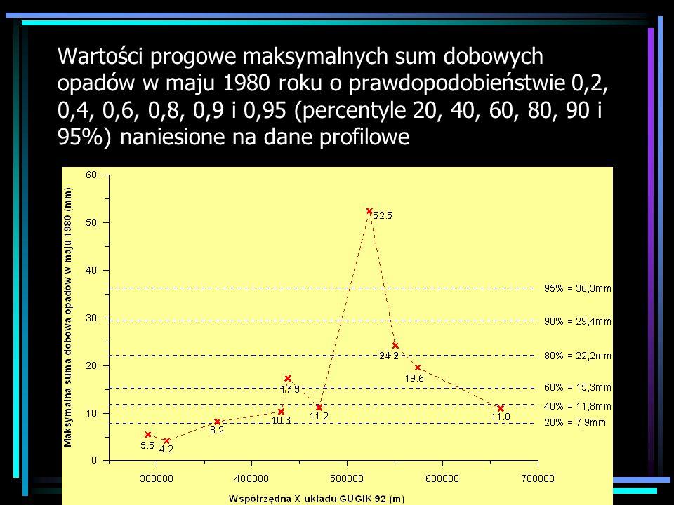 Wartości progowe maksymalnych sum dobowych opadów w maju 1980 roku o prawdopodobieństwie 0,2, 0,4, 0,6, 0,8, 0,9 i 0,95 (percentyle 20, 40, 60, 80, 90 i 95%) naniesione na dane profilowe