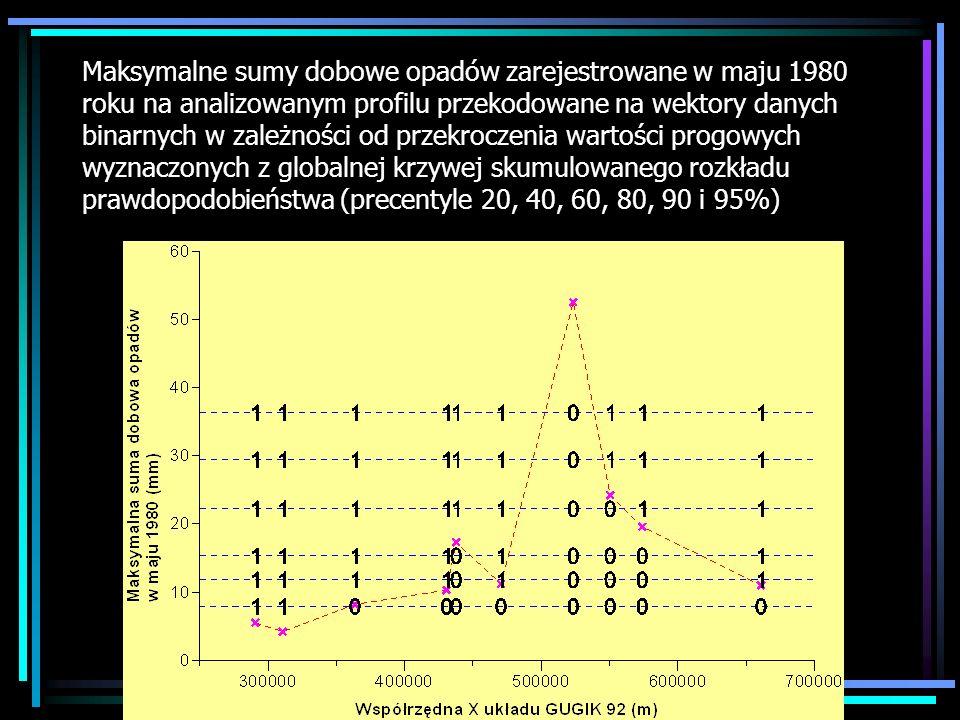 Maksymalne sumy dobowe opadów zarejestrowane w maju 1980 roku na analizowanym profilu przekodowane na wektory danych binarnych w zależności od przekroczenia wartości progowych wyznaczonych z globalnej krzywej skumulowanego rozkładu prawdopodobieństwa (precentyle 20, 40, 60, 80, 90 i 95%)