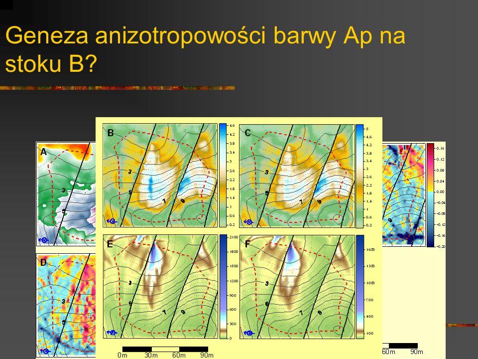 Geneza anizotropowości barwy Ap na stoku B