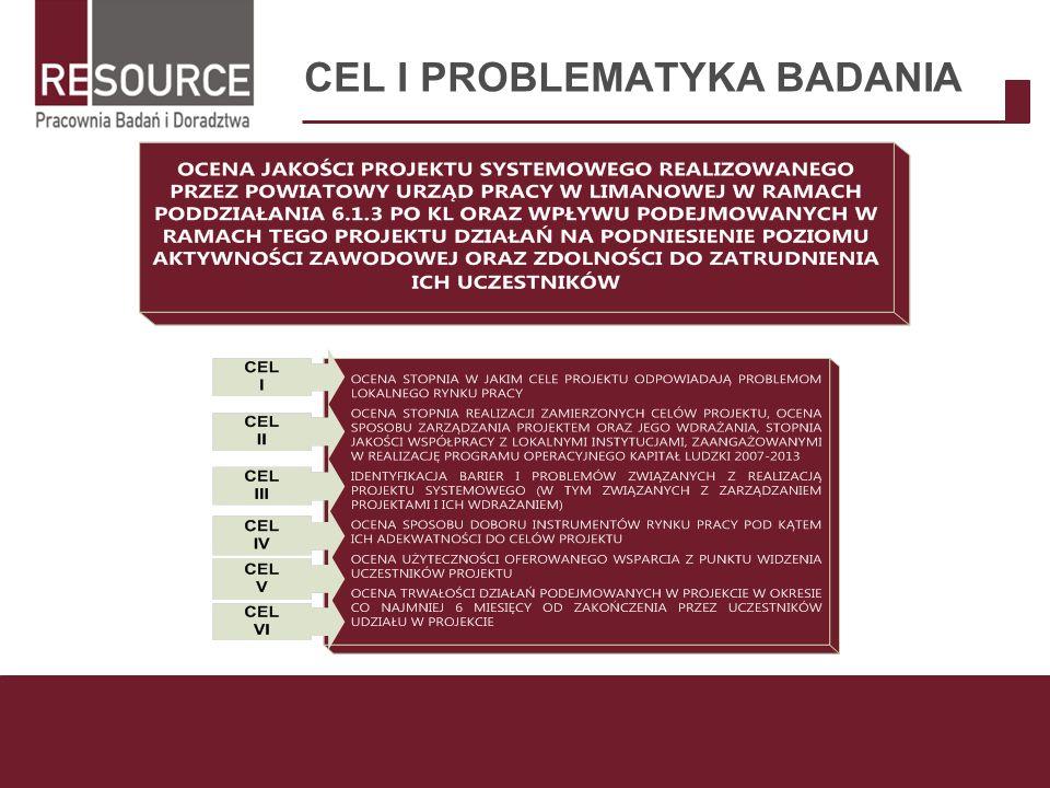 CEL I PROBLEMATYKA BADANIA