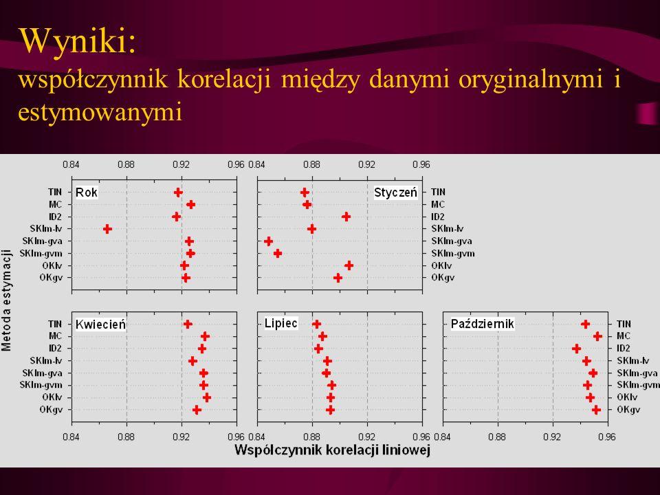Wyniki: współczynnik korelacji między danymi oryginalnymi i estymowanymi