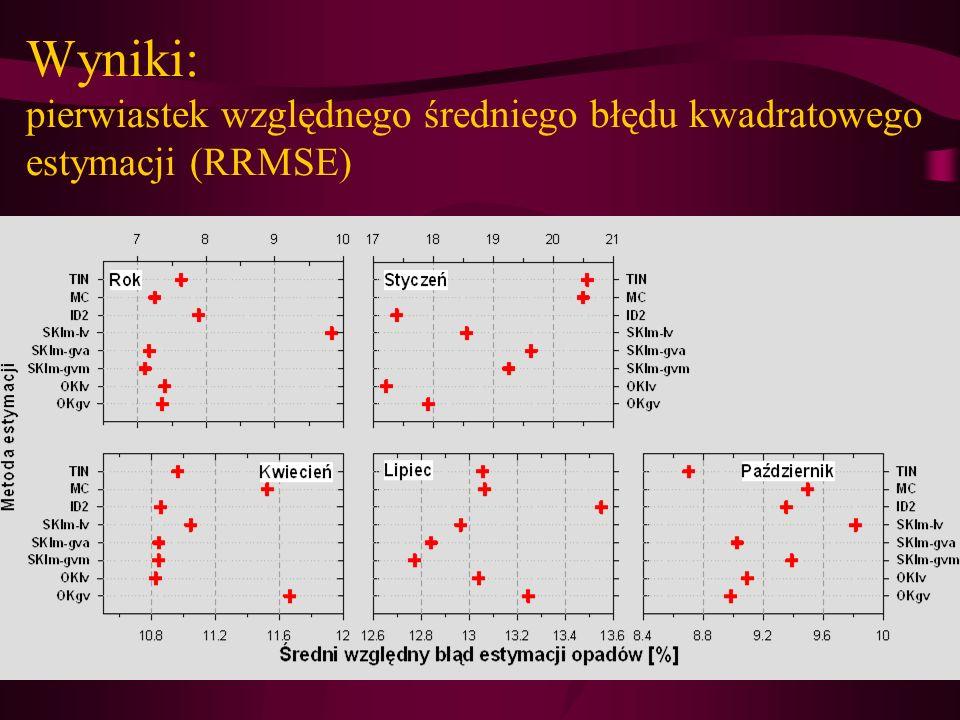 Wyniki: pierwiastek względnego średniego błędu kwadratowego estymacji (RRMSE)