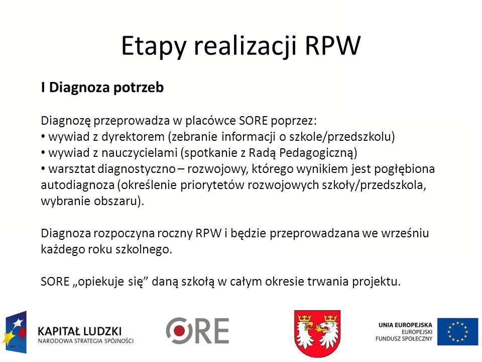 Etapy realizacji RPW I Diagnoza potrzeb