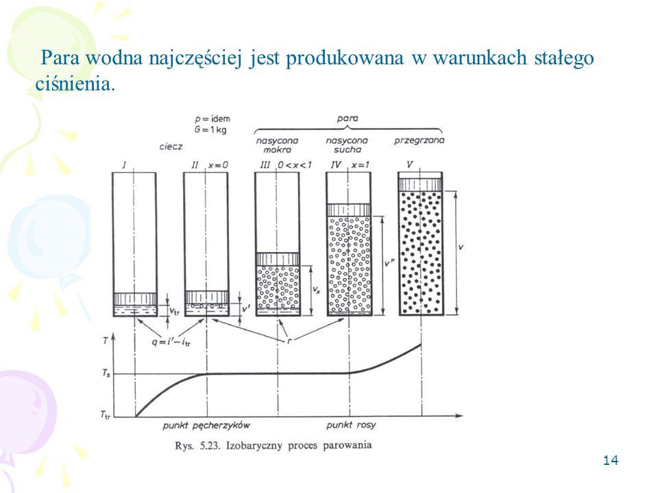 Para wodna najczęściej jest produkowana w warunkach stałego ciśnienia.