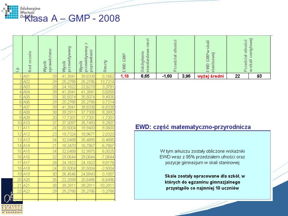 Klasa A – GMP - 2008