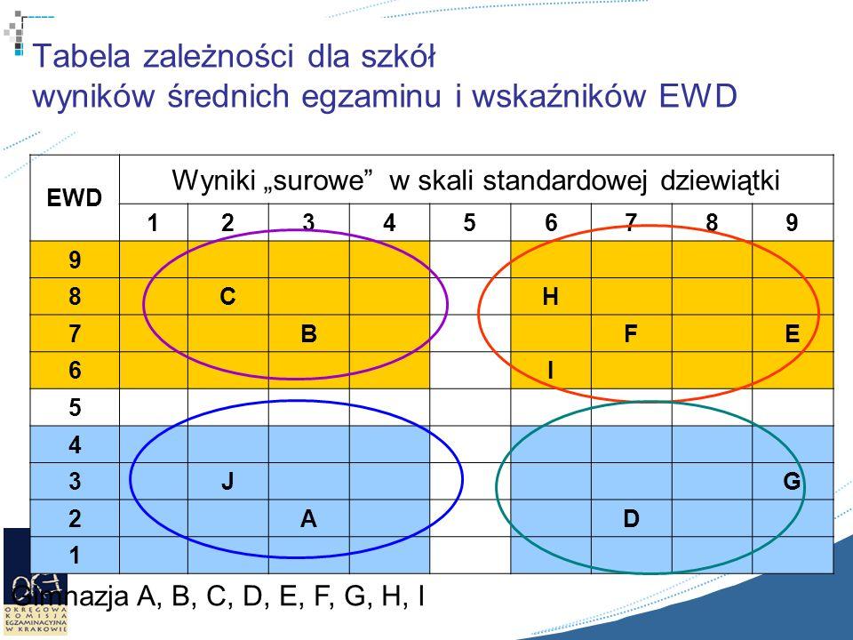Tabela zależności dla szkół wyników średnich egzaminu i wskaźników EWD