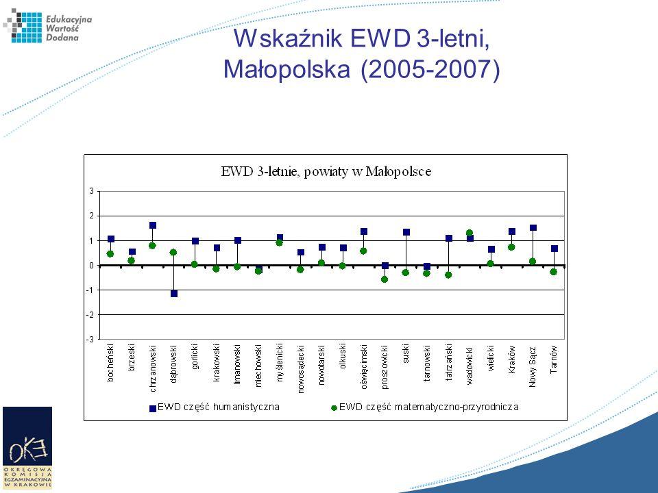 Wskaźnik EWD 3-letni, Małopolska (2005-2007)