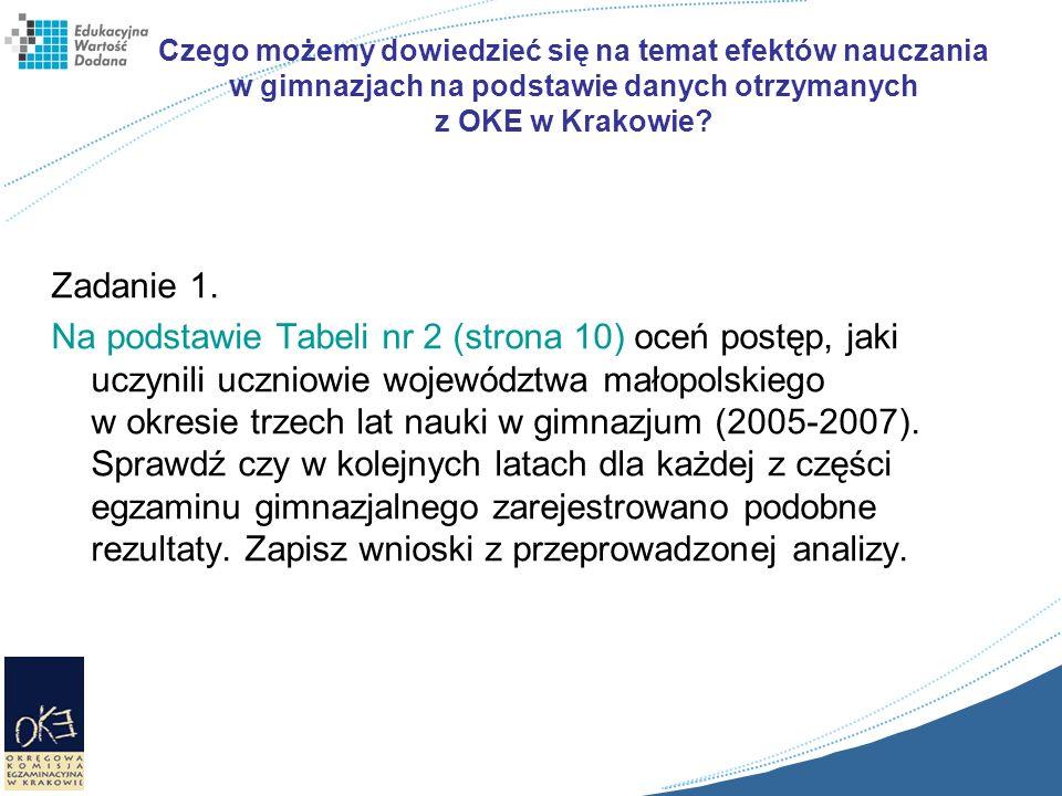 Czego możemy dowiedzieć się na temat efektów nauczania w gimnazjach na podstawie danych otrzymanych z OKE w Krakowie