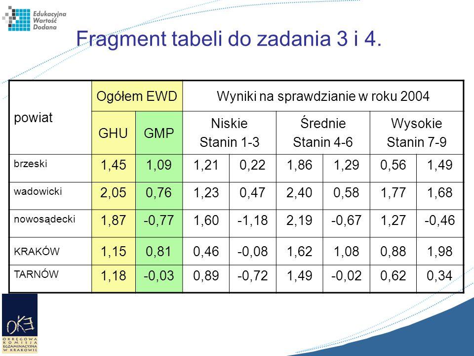 Fragment tabeli do zadania 3 i 4.