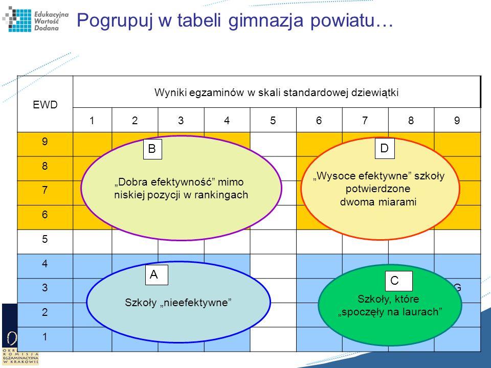 Pogrupuj w tabeli gimnazja powiatu…