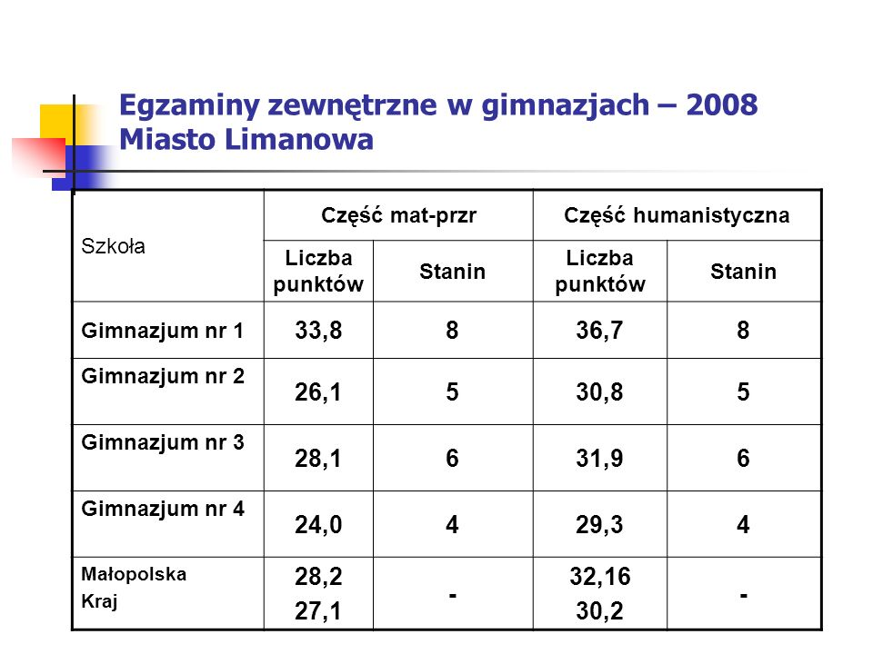 Egzaminy zewnętrzne w gimnazjach – 2008 Miasto Limanowa