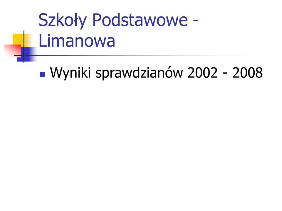 Szkoły Podstawowe - Limanowa