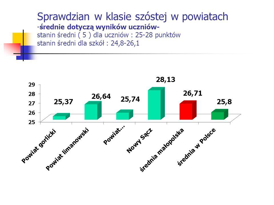 Sprawdzian w klasie szóstej w powiatach -średnie dotyczą wyników uczniów- stanin średni ( 5 ) dla uczniów : 25-28 punktów stanin średni dla szkół : 24,8-26,1