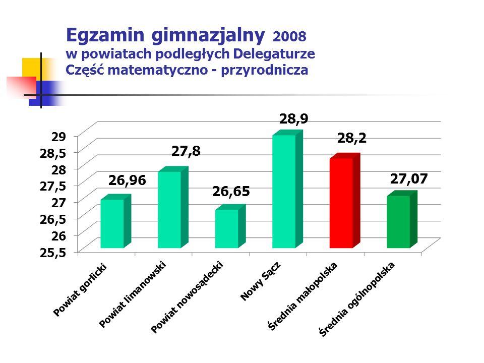 Egzamin gimnazjalny 2008 w powiatach podległych Delegaturze Część matematyczno - przyrodnicza