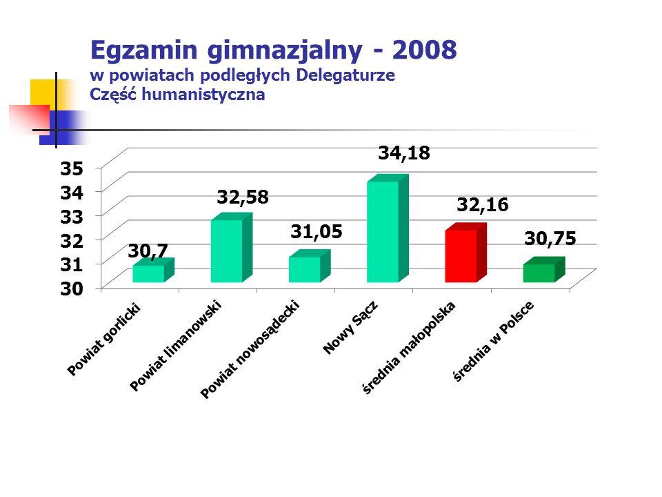 Egzamin gimnazjalny - 2008 w powiatach podległych Delegaturze Część humanistyczna