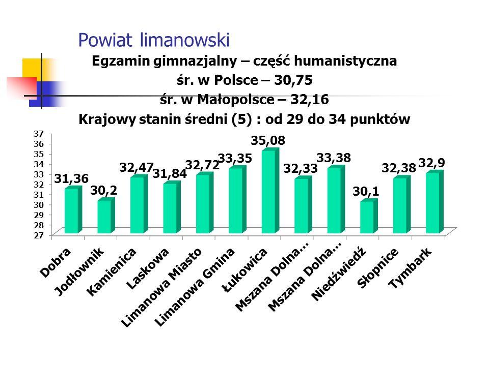 Powiat limanowski Egzamin gimnazjalny – część humanistyczna