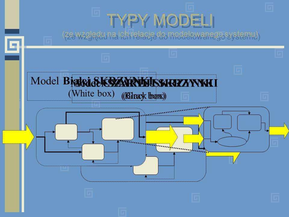 TYPY MODELI (ze względu na ich relacje do modelowanego systemu)