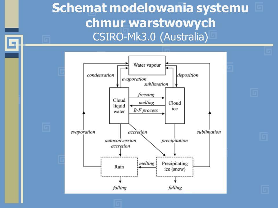 Schemat modelowania systemu chmur warstwowych CSIRO-Mk3.0 (Australia)
