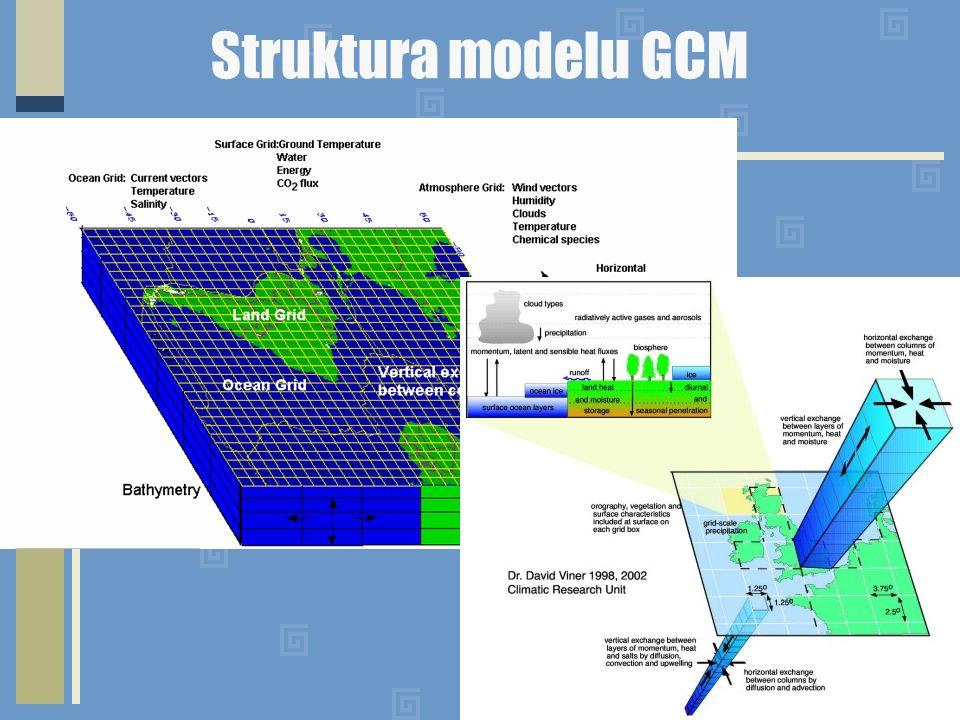 Struktura modelu GCM