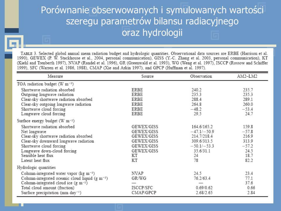 Porównanie obserwowanych i symulowanych wartości szeregu parametrów bilansu radiacyjnego oraz hydrologii