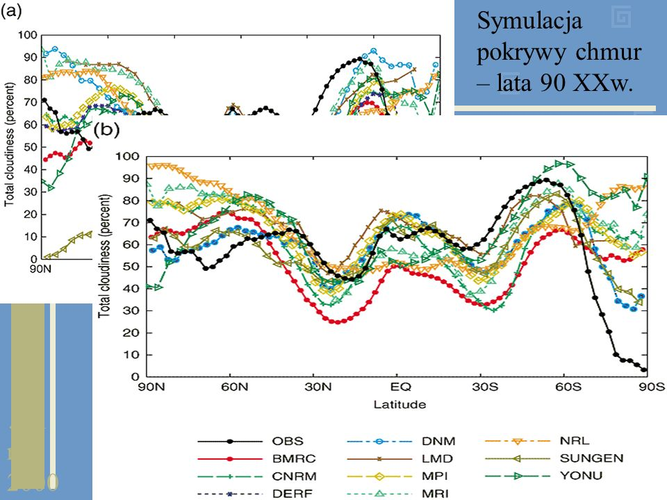 Symulacja pokrywy chmur – lata 90 XXw.