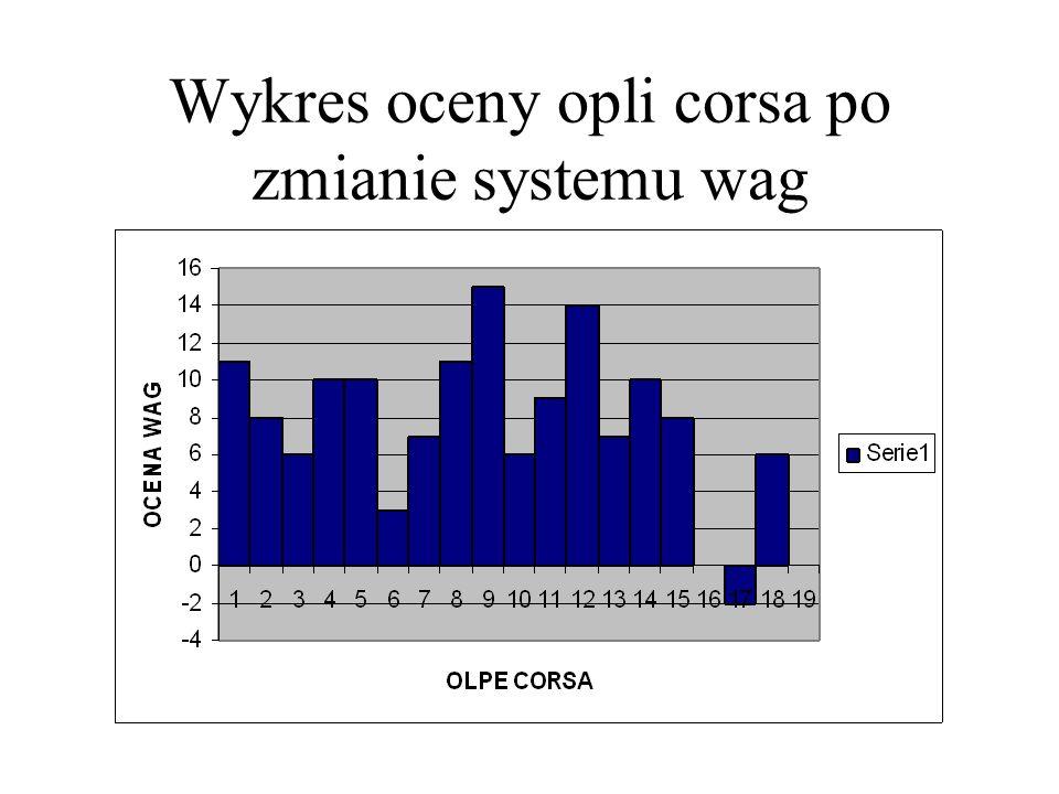 Wykres oceny opli corsa po zmianie systemu wag