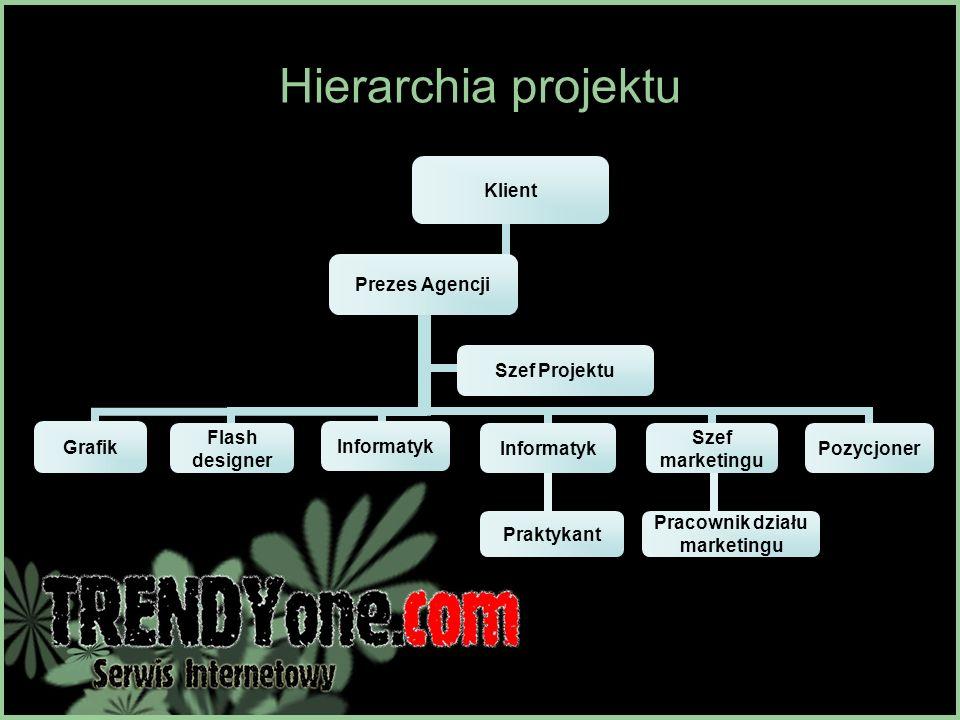 Hierarchia projektu