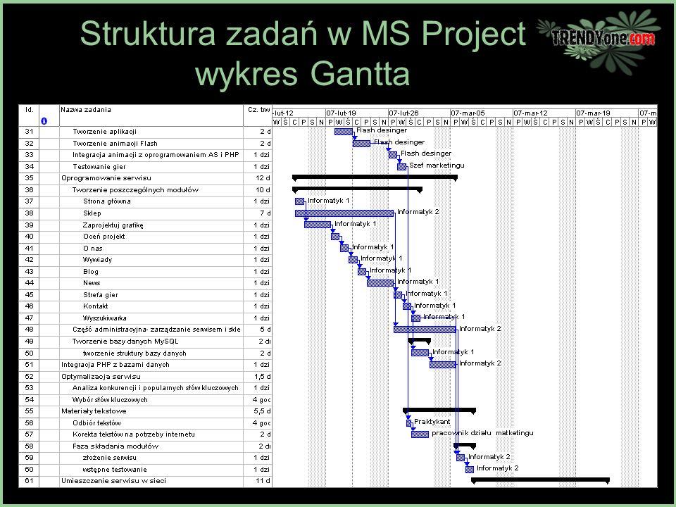 Struktura zadań w MS Project wykres Gantta