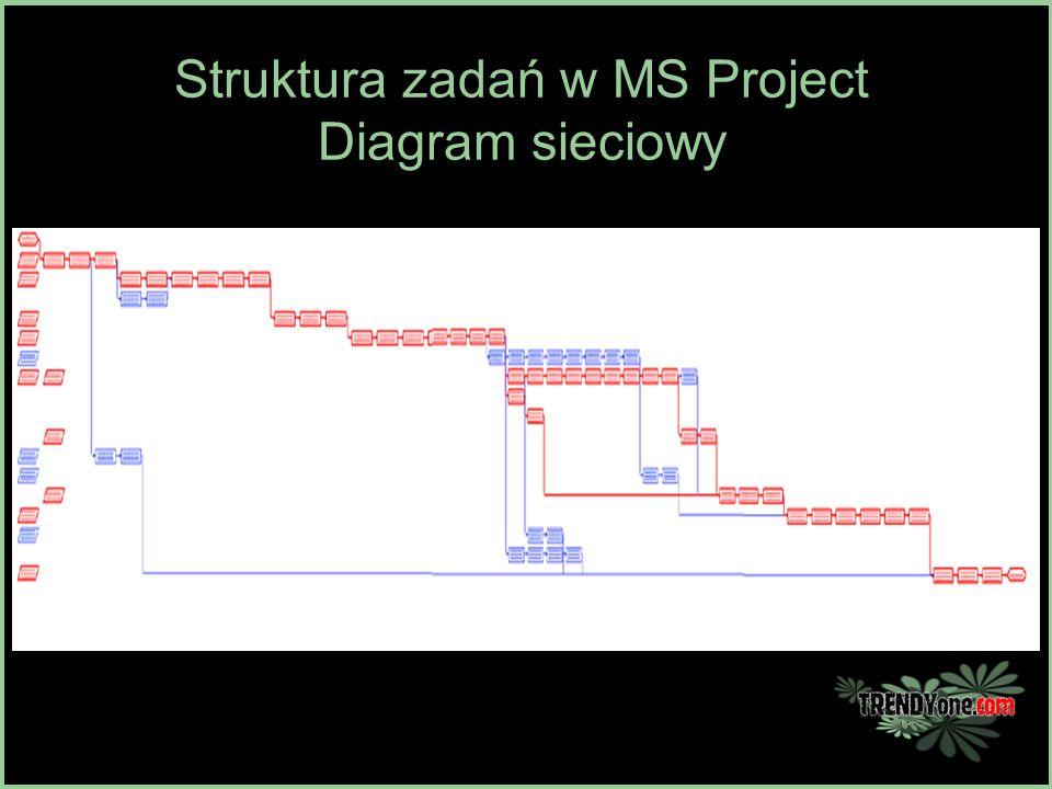 Struktura zadań w MS Project Diagram sieciowy