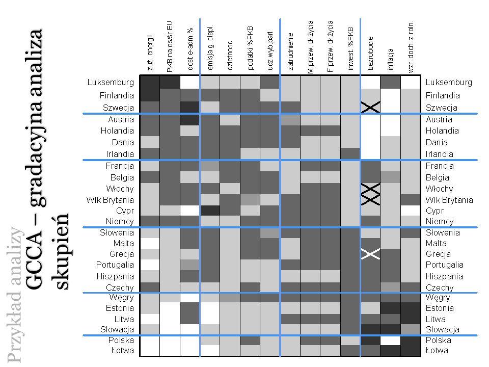 GCCA – gradacyjna analiza