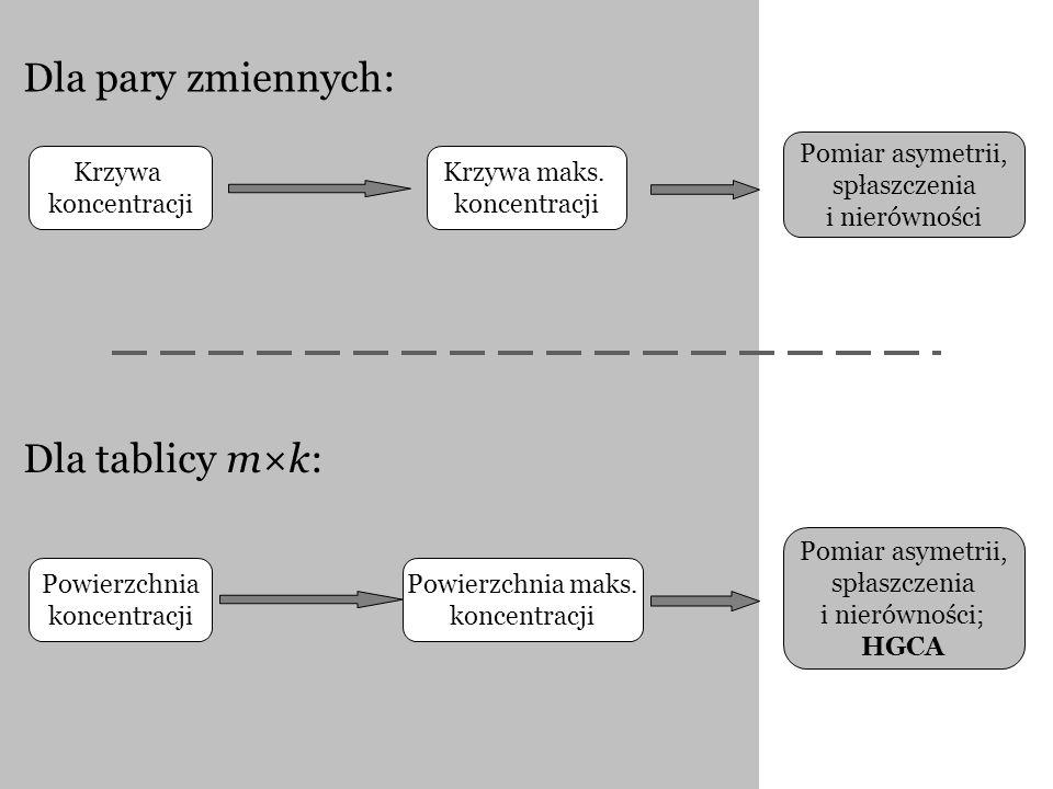 Dla pary zmiennych: Dla tablicy m×k: Pomiar asymetrii, spłaszczenia