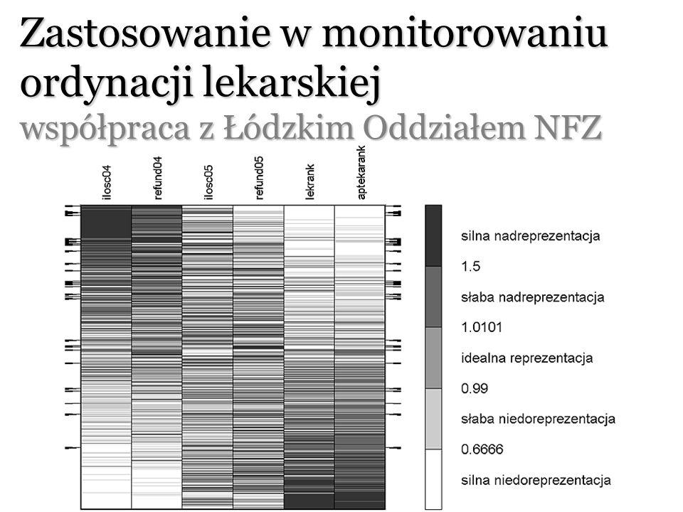 Zastosowanie w monitorowaniu ordynacji lekarskiej współpraca z Łódzkim Oddziałem NFZ