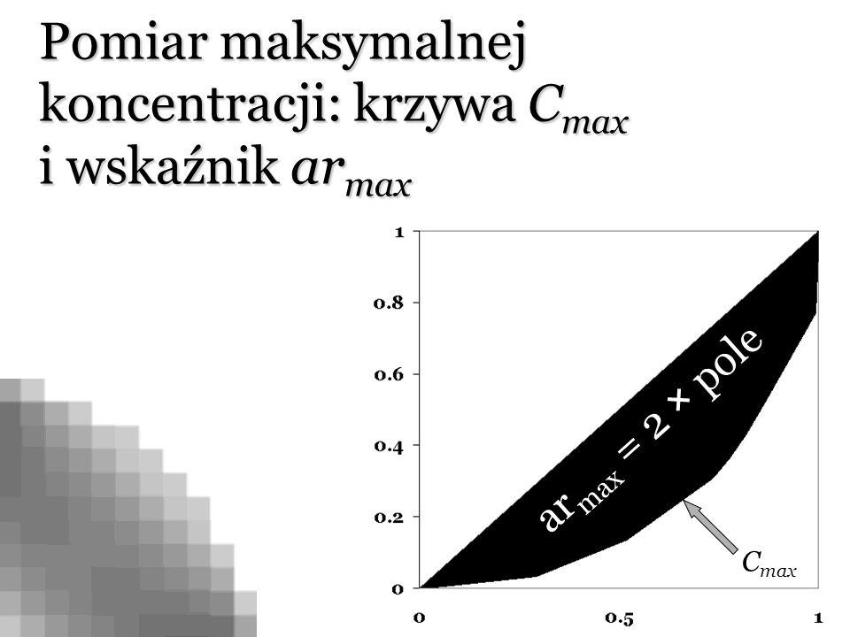 Pomiar maksymalnej koncentracji: krzywa Cmax i wskaźnik armax