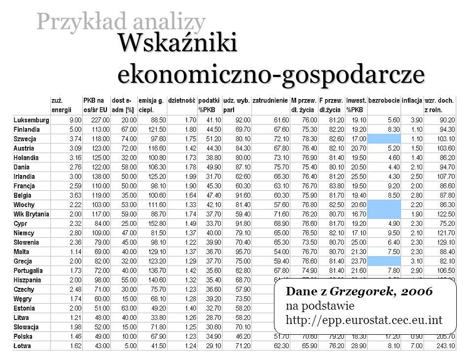 Wskaźniki ekonomiczno-gospodarcze