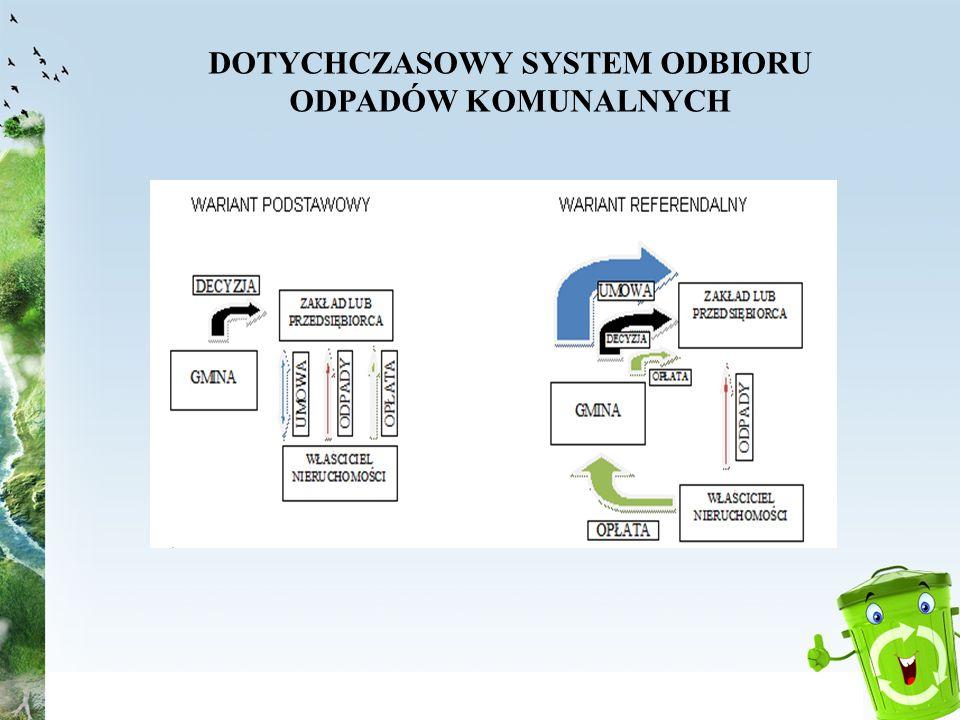 DOTYCHCZASOWY SYSTEM ODBIORU