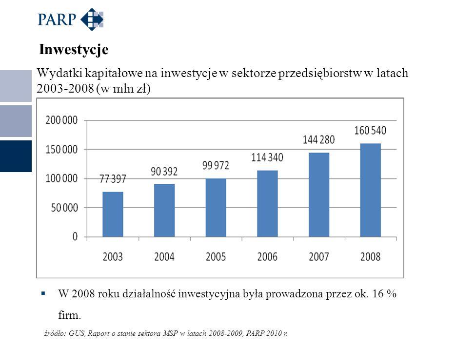 Inwestycje Wydatki kapitałowe na inwestycje w sektorze przedsiębiorstw w latach 2003-2008 (w mln zł)